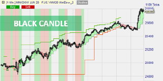 La stratégie Black Candles sur NanoTrader.