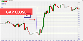 Gap-close, une stratégie de day trading intéressante.