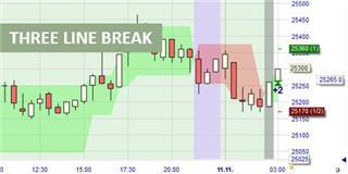 Trader le Nikkei avec le signal Three Line Break