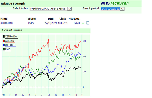 Analyse de force relative sur WHS Techscan.