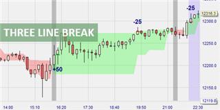 Le signal Three Line Break performe à l'occasion de Trader Sélection