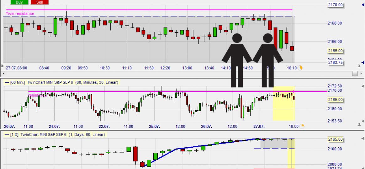 Une analyse pour des stratégies de trading basées sur unités de temps multiples. Placez des ordres sur le graphique.